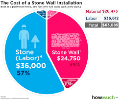 How Much Does It Cost To Install A Stone Wall