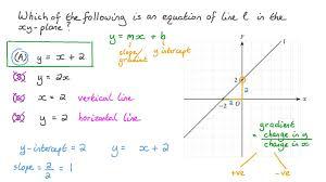 straight line in slope intercept form