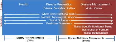 4 nutrigenomics applications tary