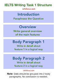 ielts academic writing task 1 process