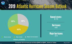 Near-Normal 2019 Florida Hurricane ...