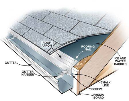 Image result for gutter installation""