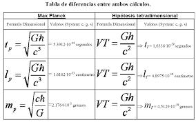 Hipótesis de Relatividad General Cuántica - Ciencia y e... en Taringa!