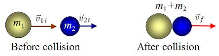 UY1: Collisions | Mini Physics - Learn Physics