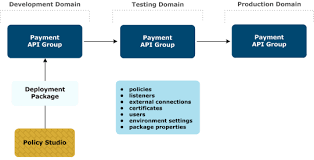 api gateway deployment and promotion tasks