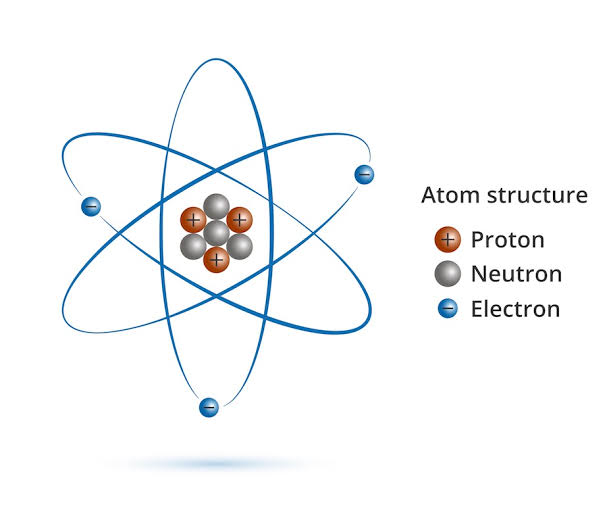 """Image result for protons neutrons electrons"""""""