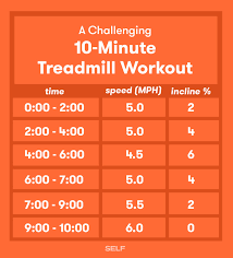 20 boredom busting treadmill workouts