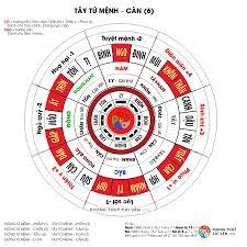 8 cung Bát trạch và Ý nghĩa các cung mệnh – Phong Thuỷ Khải Toàn ...