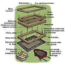 building raised garden beds