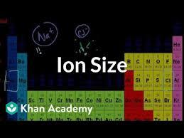 mini on ion size khan