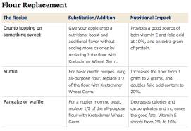 nutritional benefits of wheat germ an