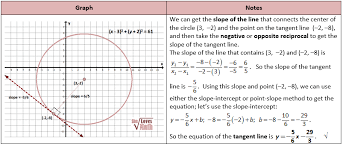 equation of the tangent line math