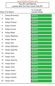 AALAP First Name Statistics by MyNameStats.com