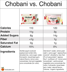 chobani yogurt oat milk vs greek a