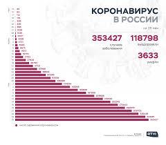 Новости: Число случаев заражения коронавирусом в России превысило ...