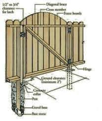 Deck Gates For Pets For 2020 Ideas On Foter Wooden Garden Gate Wood Gate Dog Ear Fence