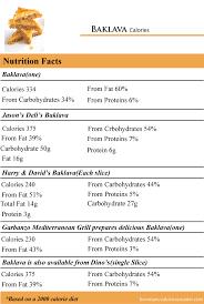 how many calories in baklava how many