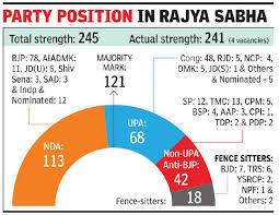Triple Talaq Bill Government Eyes Non Nda Parties Walkouts To Clinch Triple Talaq Bill In Rajya Sabha India News Times Of India
