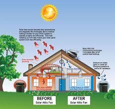 attic ventilation 101 solar powered