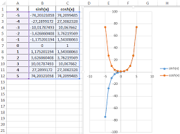 sin cos functions in excel for sine