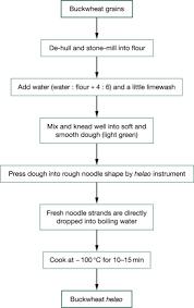 buckwheat flour an overview