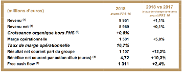 publicis groupe 2018 annual results