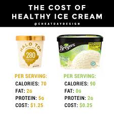 the cost of healthy ice cream cheat