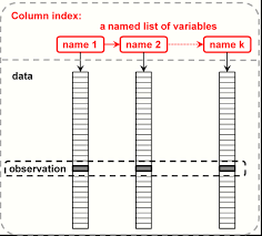 3 3 data frames r introduction to