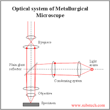 metallurgical microscope substech