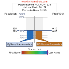 ROCHOW Last Name Statistics by MyNameStats.com