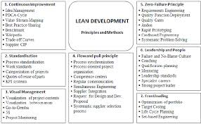 principles and methods of lean product development