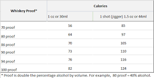 scotch nutrition facts carbs