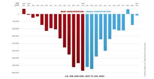 White House taps Edward Tufte to explain the stimulus (Revolutions)