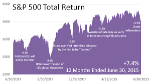 calculators stock quotes financial briefs market data links