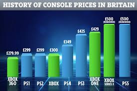 PS5 and Xbox Series X will cost record-breaking £500 at launch ...
