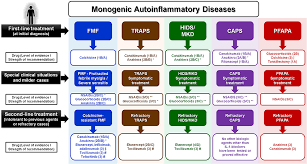 Frontiers | Current Therapeutic Options for the Main Monogenic  Autoinflammatory Diseases and PFAPA Syndrome: Evidence-Based Approach and  Proposal of a Practical Guide | Immunology