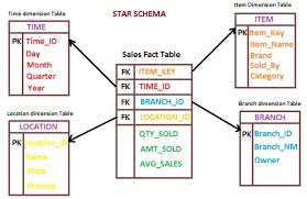 difference between fact table