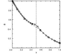 two dimensional heat conduction in a
