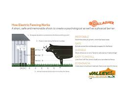 Electric Fencing 1 0 A Simple Guide To How An Electric Fence Works Valley Rural Supplies