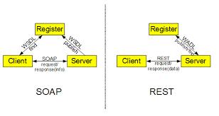 Web Services Protocol: SOAP vs REST