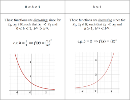 functions and their inverses worked