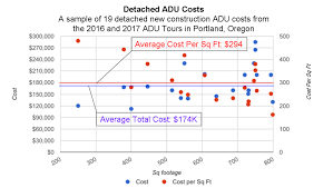 costs of accessory dwelling units