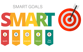 How to set a SMART goal? - Ivan He