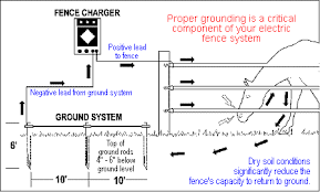 Electric Fence Electric Fence System