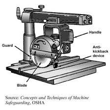 Radial Arm Saw Wikipedia