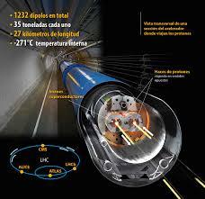 Resultado de imagen de Supercolisionador de partículas