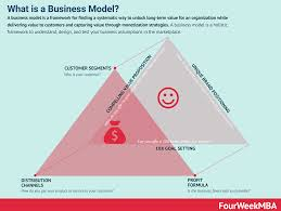 What Is a Business Model? 30 Successful ...