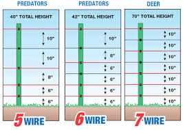 Electric Fences For Animal Control Electric Fence Farm Fence Fencing Supplies