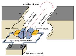 electric dc motors direct cur