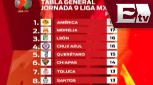 Liga Mx / Resultados de la jornada 9 / Tabla general Liga Mx / Adrenalina -  YouTube